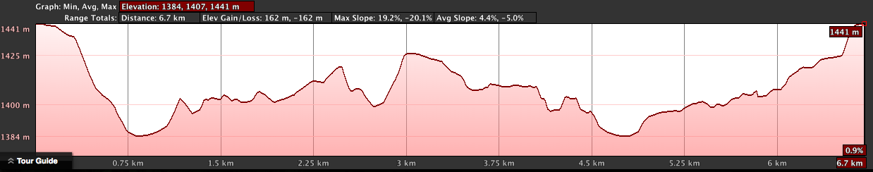 Circling Cercle de Sportif Elevation Profile