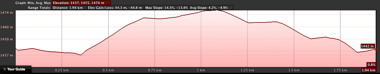 Off the Lead Near the PM's Office Elevation Profile