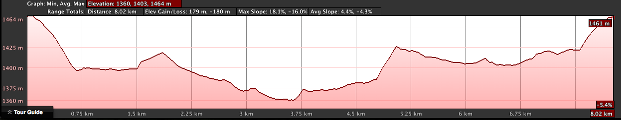 Airport Consitutional Elevation Profile