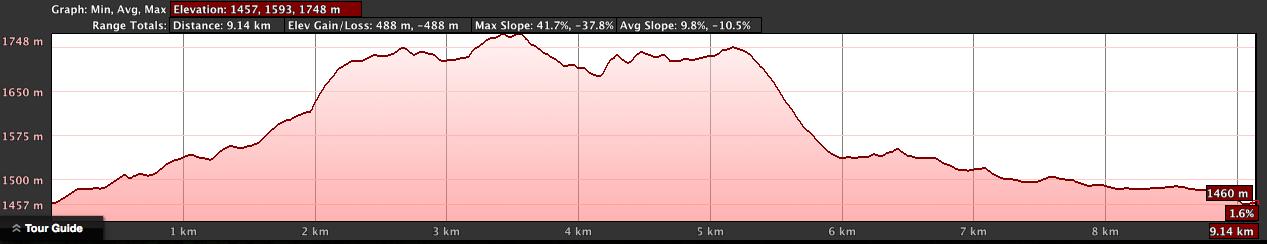 Bumbogo Valley Elevation Profile