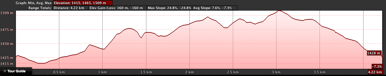 Gikondo Market March Elevation Profile