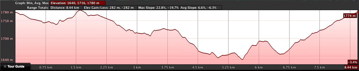Military Mingle Elevation Profile