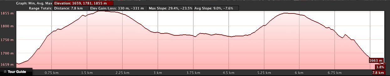 Mount Kigali Elevation Profile
